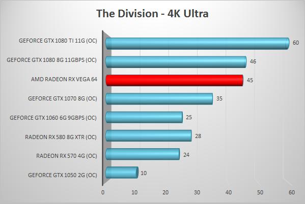 AMD Radeon RX Vega 64 review | Techtesters
