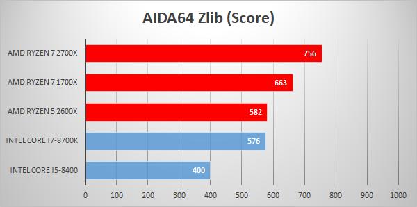 AMD Ryzen 7 2700X review | Techtesters