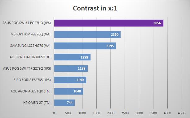 https://www.techtesters.eu/pic/ASUSPG27UQ/608.png