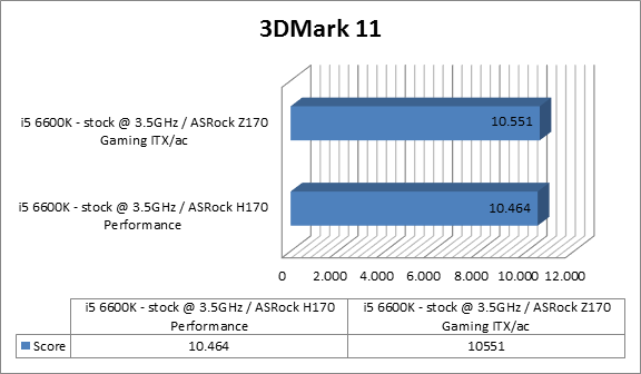 https://www.techtesters.eu/pic/Asrock-Fatal1ty-H170-Performance/3dmark.png