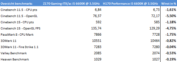 https://www.techtesters.eu/pic/Asrock-Fatal1ty-H170-Performance/Asrock-Fatal1ty-H170-Performance-resultaten.png