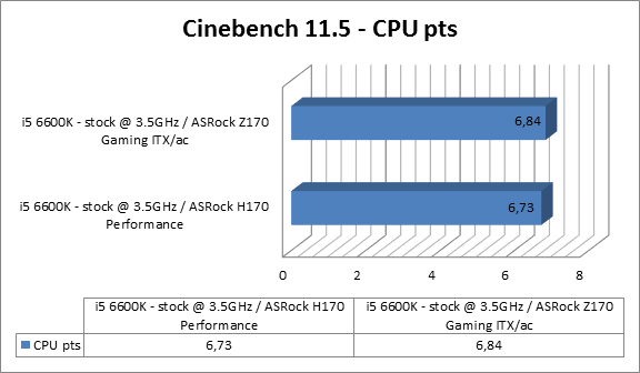 https://www.techtesters.eu/pic/Asrock-Fatal1ty-H170-Performance/cinebench11.5.png