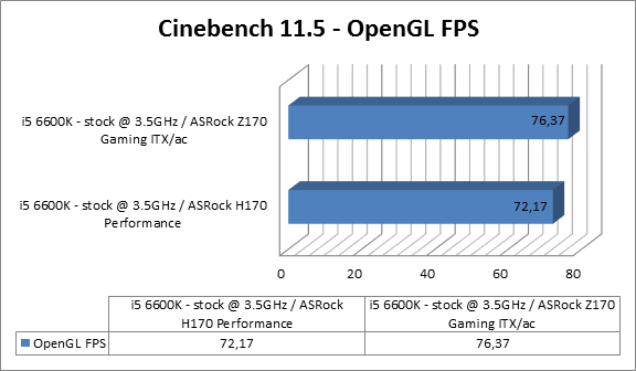 https://www.techtesters.eu/pic/Asrock-Fatal1ty-H170-Performance/cinebench11.5open.png