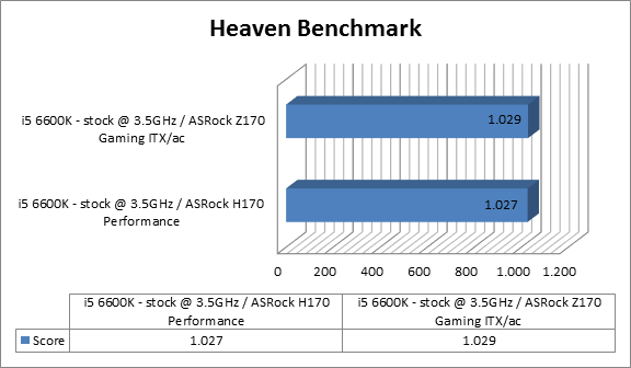 https://www.techtesters.eu/pic/Asrock-Fatal1ty-H170-Performance/heaven.png