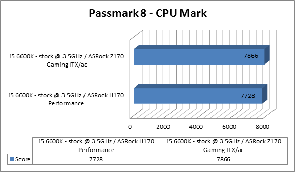 https://www.techtesters.eu/pic/Asrock-Fatal1ty-H170-Performance/passmark8.png