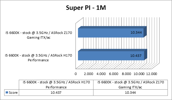 https://www.techtesters.eu/pic/Asrock-Fatal1ty-H170-Performance/superpi.png