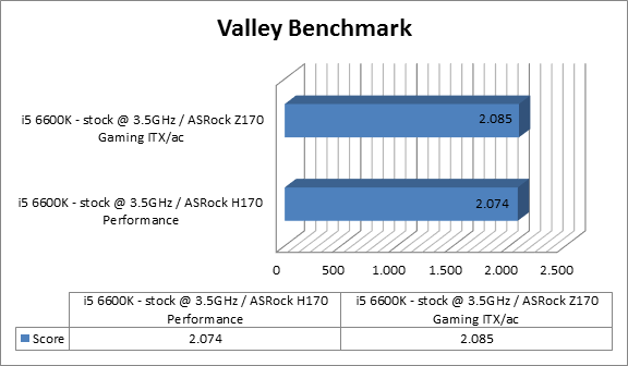 https://www.techtesters.eu/pic/Asrock-Fatal1ty-H170-Performance/valley.png