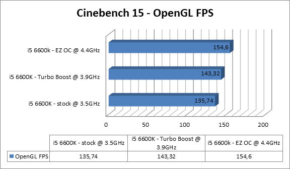 https://www.techtesters.eu/pic/Asrock-Fatal1ty-Z170-Gaming-ITX-ac/cinebench15open.png