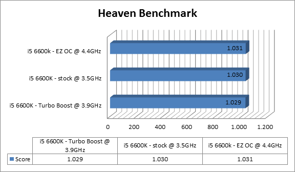 https://www.techtesters.eu/pic/Asrock-Fatal1ty-Z170-Gaming-ITX-ac/heaven.png
