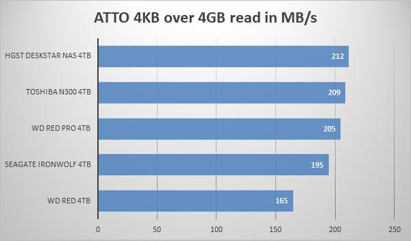 https://www.techtesters.eu/pic/HDD4TBNAS/525.png