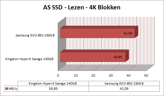 https://www.techtesters.eu/pic/KINGSTON-HYPERX-SAVAGE-SSD-240GB/as-ssd-lezen1.png
