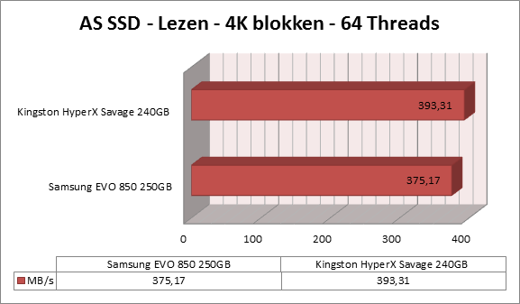 https://www.techtesters.eu/pic/KINGSTON-HYPERX-SAVAGE-SSD-240GB/as-ssd-lezen2.png