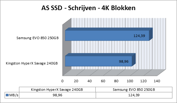 https://www.techtesters.eu/pic/KINGSTON-HYPERX-SAVAGE-SSD-240GB/as-ssd-schrijven1.png
