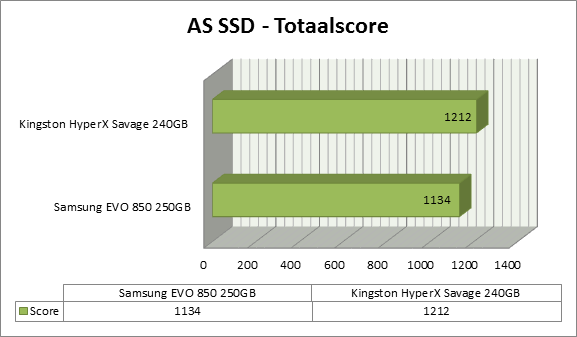https://www.techtesters.eu/pic/KINGSTON-HYPERX-SAVAGE-SSD-240GB/as-ssd-score.png