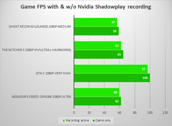 EN) Let's Stream! 5: Nvidia Shadowplay | Techtesters