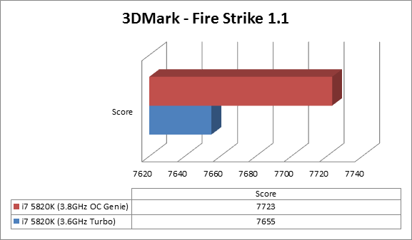 https://www.techtesters.eu/pic/MSI-X99A-GODLIKE-GAMING/3dmark-fire.png