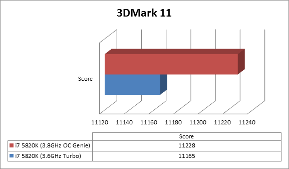 https://www.techtesters.eu/pic/MSI-X99A-GODLIKE-GAMING/3dmark11.png