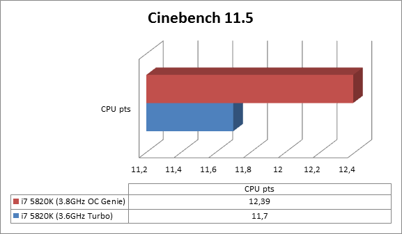 https://www.techtesters.eu/pic/MSI-X99A-GODLIKE-GAMING/cinebench11.5.png