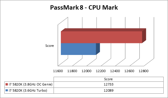 https://www.techtesters.eu/pic/MSI-X99A-GODLIKE-GAMING/passmark.png