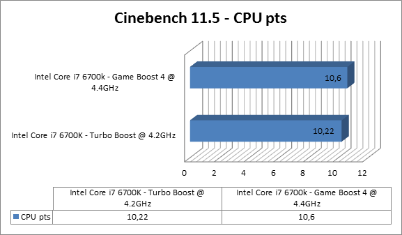 https://www.techtesters.eu/pic/MSI-Z170A-GAMING-M9-ACK/cinebench11.5.png