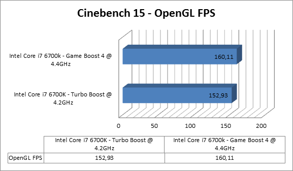 https://www.techtesters.eu/pic/MSI-Z170A-GAMING-M9-ACK/cinebench15open.png