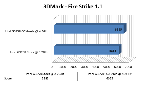 https://www.techtesters.eu/pic/MSI-Z97I-AC/firestrike.png