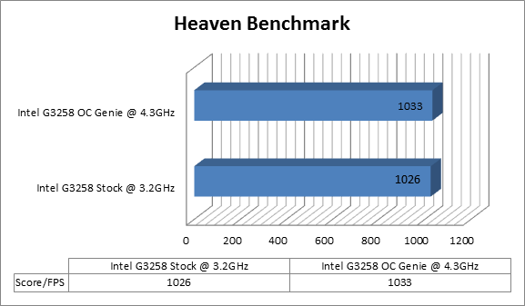 https://www.techtesters.eu/pic/MSI-Z97I-AC/heaven.png
