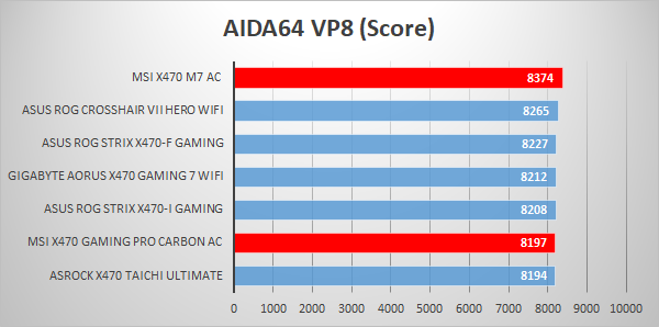 Msi X470 Gaming M7 Ac Review Tech Testers
