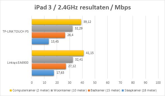 https://www.techtesters.eu/pic/TP-LINK-P5/ipad.png