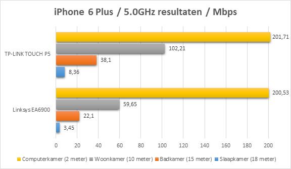 https://www.techtesters.eu/pic/TP-LINK-P5/iphone.png