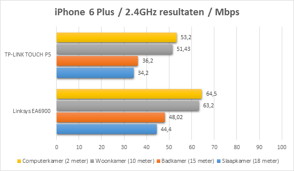 https://www.techtesters.eu/pic/TP-LINK-P5/iphone2.4.png