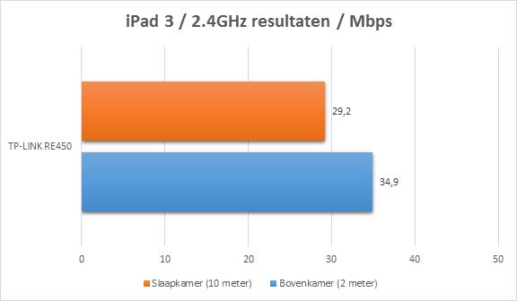 https://www.techtesters.eu/pic/TP-LINK-RE450/ipad.png