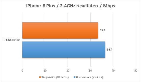 https://www.techtesters.eu/pic/TP-LINK-RE450/iphone2.4.png