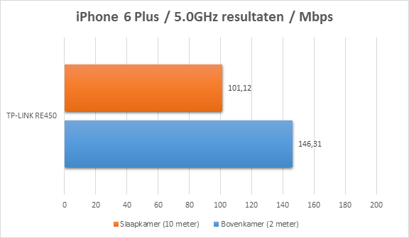 https://www.techtesters.eu/pic/TP-LINK-RE450/iphone5.0.png