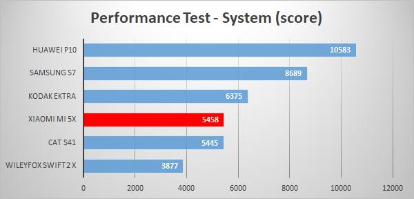 https://www.techtesters.eu/pic/XIAOMIMI5X/605.png