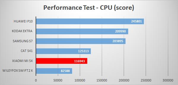 https://www.techtesters.eu/pic/XIAOMIMI5X/606.png