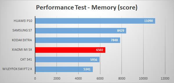 https://www.techtesters.eu/pic/XIAOMIMI5X/607.png