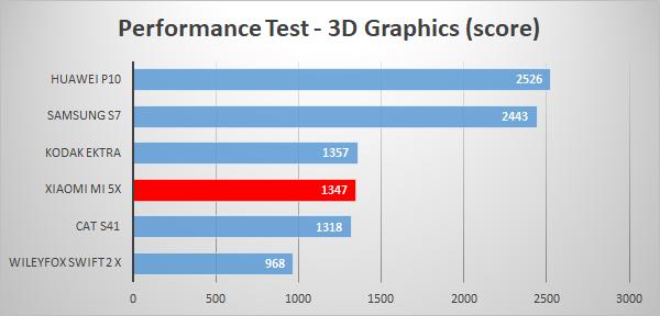 https://www.techtesters.eu/pic/XIAOMIMI5X/609.png